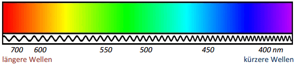 Wellenlänge von Licht