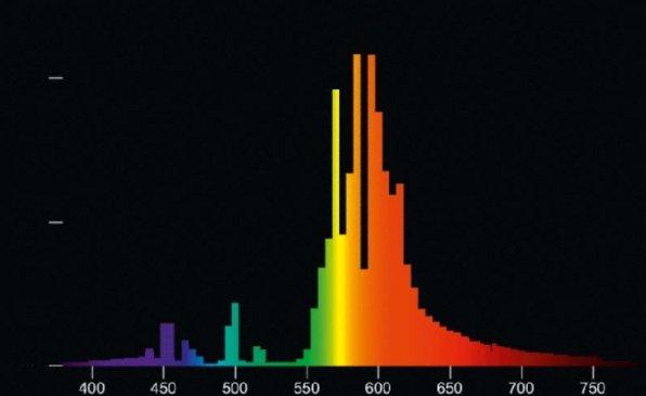 Spektralverteilung (HPS Flower)